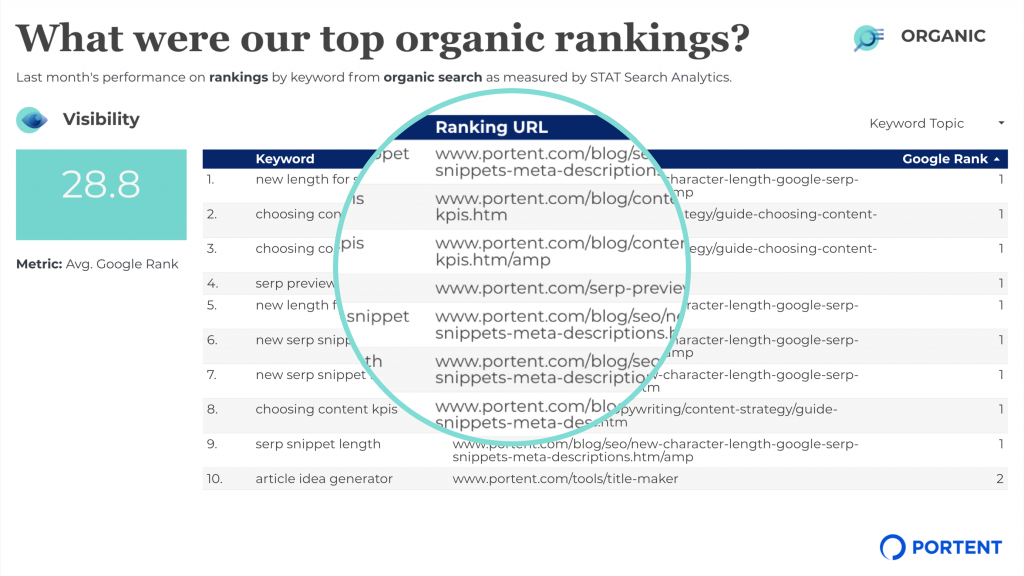 Screenshot showing Portent's organic search keyword rankings by landing page using STAT Search Analytics