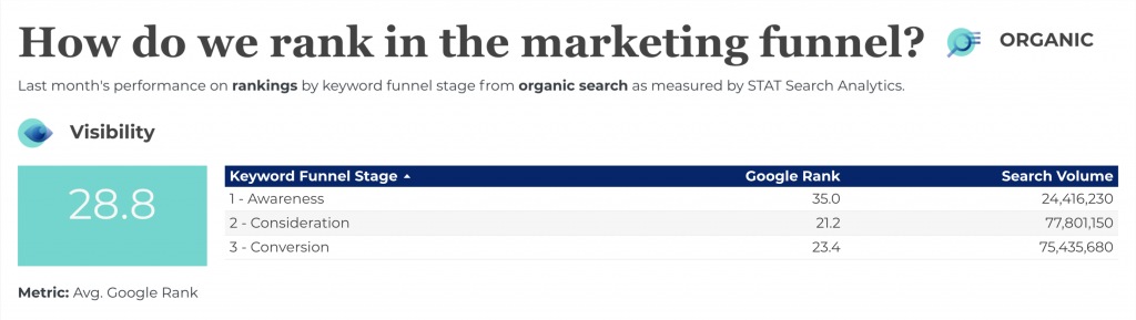 Screenshot showing Portent's organic search rankings by funnel stage using STAT Search Analytics