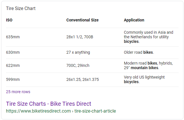 Screenshot of an example of a table snippet search result in Google showing a tire size chart