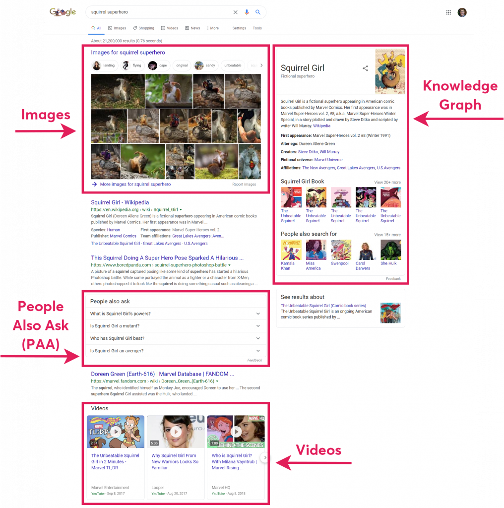 "Screenshot of a SERP for ""squirrel superhero"" with red boxes calling out the Knowledge Graph, Images, People Also Ask, and Videos"