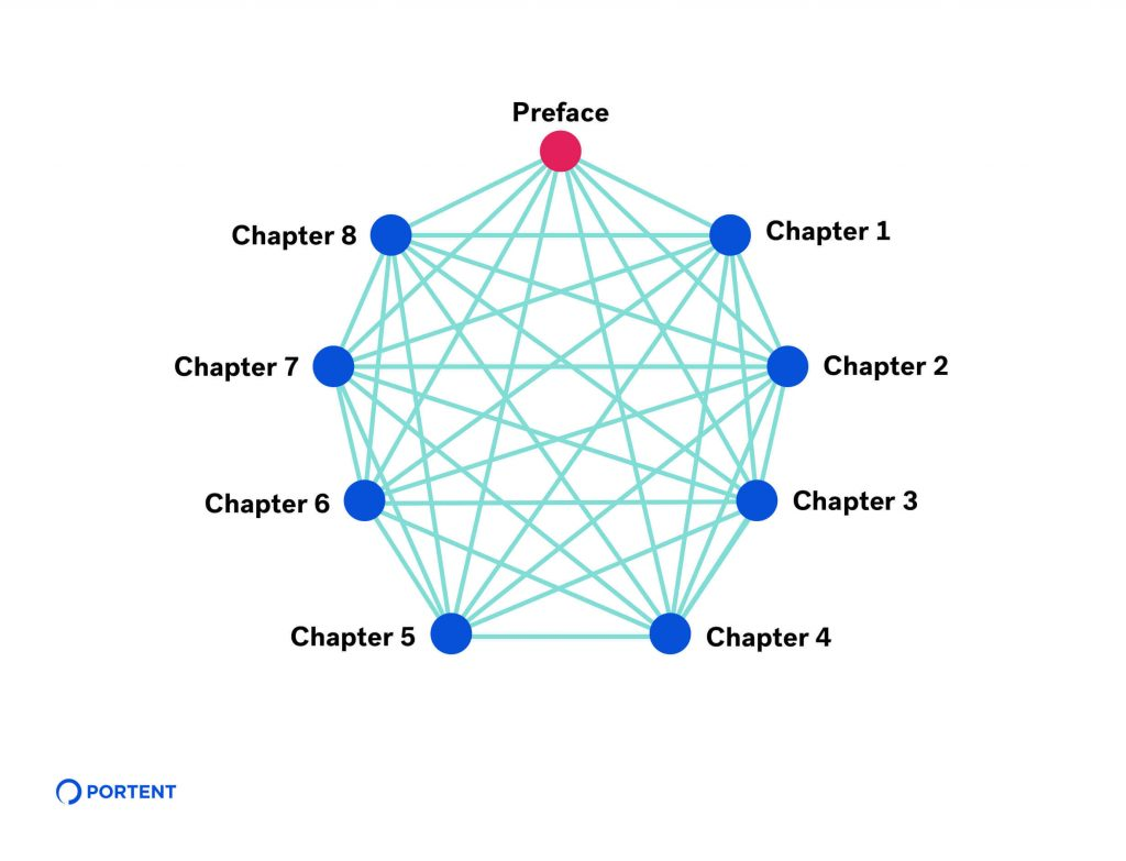 Illustration showing how the previous blog post table of contents is made up of pages linked to every other page, similar to a giant spider web