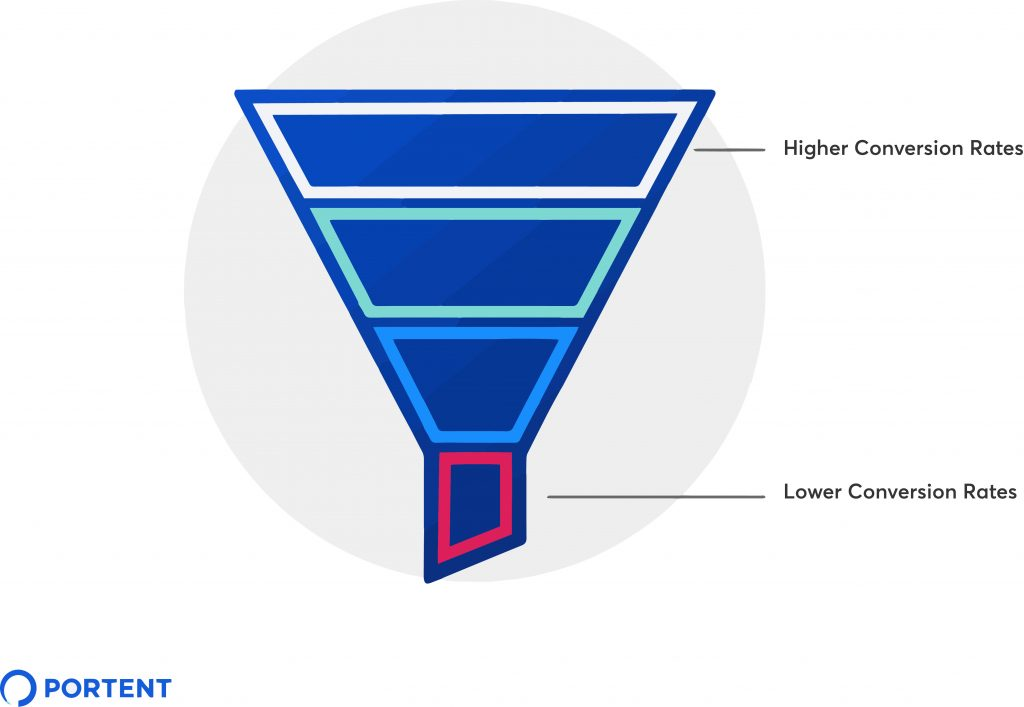 """Illustration of the sales funnel with a """"higher conversion rate"""" callout at the top and """"lower conversion rate"""" callout at the bottom"""