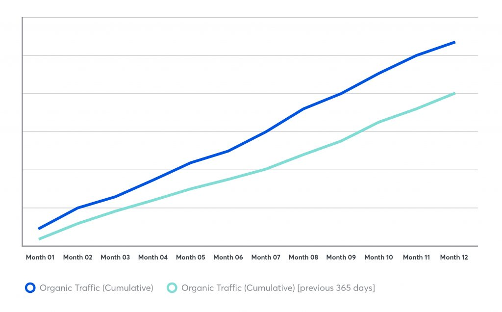 Data visualization showing the YoY cumulative growth in organic traffic to the brand's website