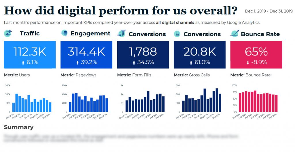 Screenshot of a GDS report on campaign results across all digital channels, including goals, visuals, analysis, and secondary details