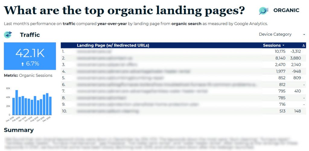 Screenshot of a GDS report on organic landing page results across all digital channels, including goals, visuals, analysis, and secondary details
