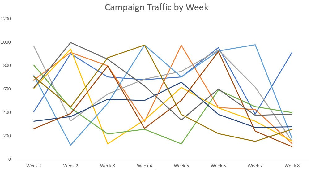 Screenshot of a report with 10 campaigns represented by 10 different colored lines all on the same graph