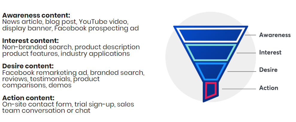 Illustration of the marketing funnel with examples of content at each stage to increase organic search and brand visibility. Awareness content includes news articles, blogs, videos, display banner, Facebook prospecting ads. Interest content includes non-branded search, product descriptions/features, industry applications. Desire content includes Facebook remarketing ads, branded search, reviews/testimonials, product comparisons and demos. Action content includes on-site contact form, trial signup, sales team chat.