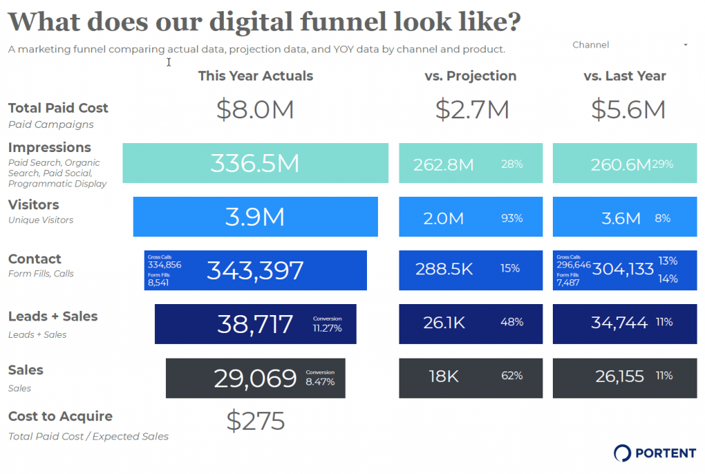 Digital Funnel Assessment in GDS that correlates levels of the funnel to performance metrics like impressions (awareness), visitors (interest), contact (desire), and leads/sales (action).