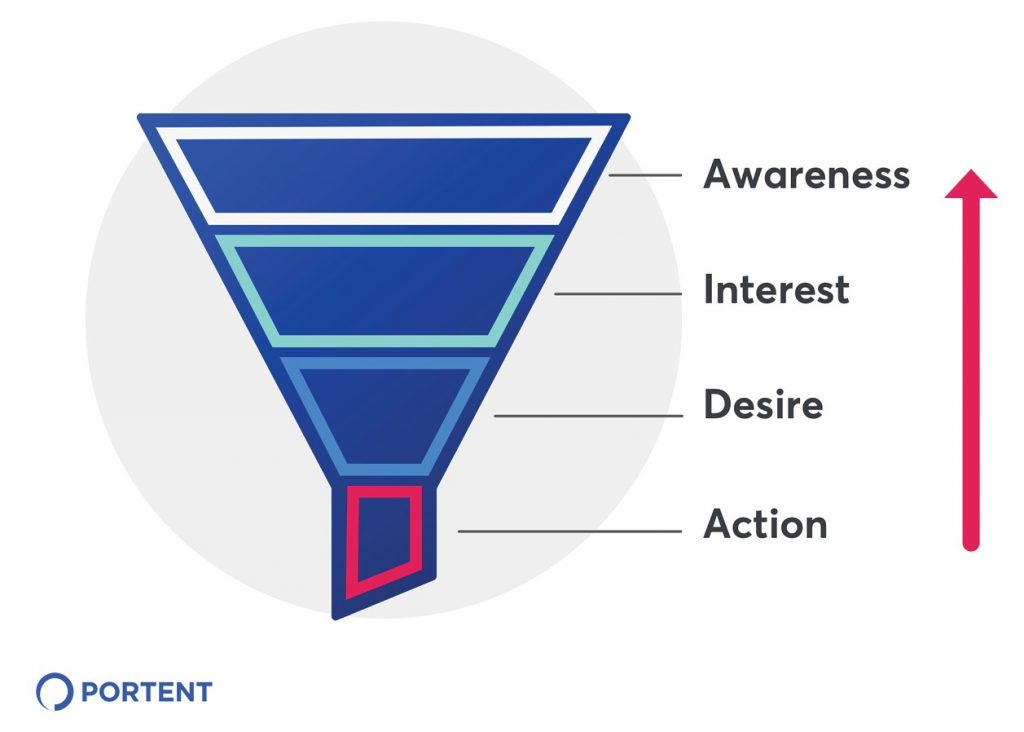Illustration of the marketing funnel with an arrow indicating an assessment from the bottom up: action, desire, interest, then awareness.