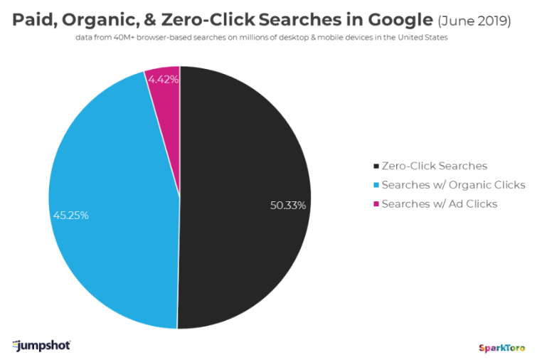 Screenshot of a pie chart that breaks down Google searches in 2019 as 4.42% searches with ad clicks, 45.25% searches with organic clicks, and 50.33% zero-click searches