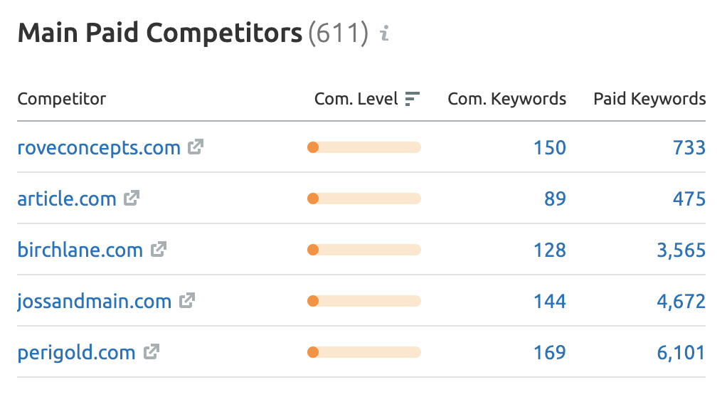 Screenshot of a Main Paid Competitors Report in Ahrefs