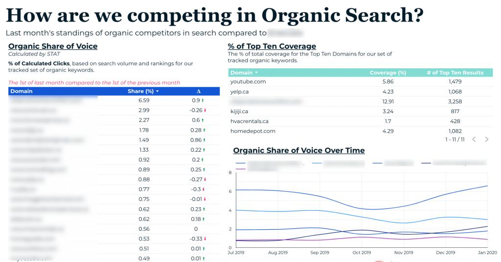 Screenshot of some example organic search metrics reporting using Google Data Studio