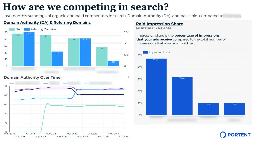 Screenshot of some example paid search metrics reporting using Google Data Studio