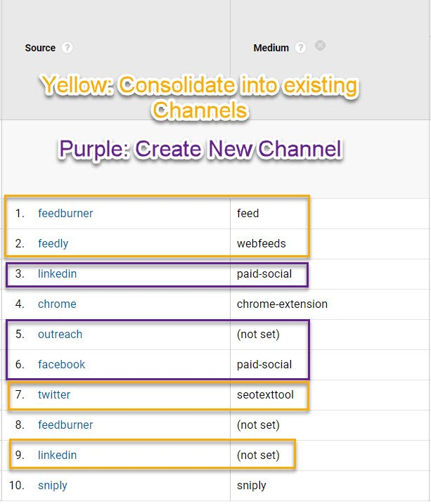 "Screenshot showing the Source/Medium information in GA's ""other"" channel grouping with feedburner, feedly, twitter, and linkedin highlighted in yellow indicating they could be moved to ""email"" or ""social"" channels and outreach, facebook paid ads and linkedin paid ads highlighted in purple, indicating they could be moved to ""paid social"" or ""outreach"" channels"