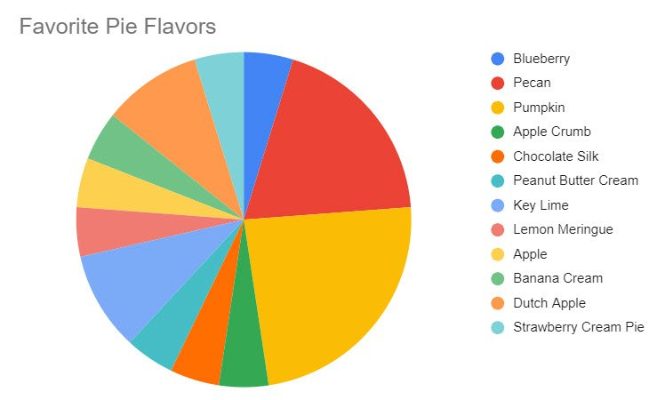 This example of a pie chart is made up of 12 different sections, each representing a different favorite flavor of pie, and each slice identified with a different color.