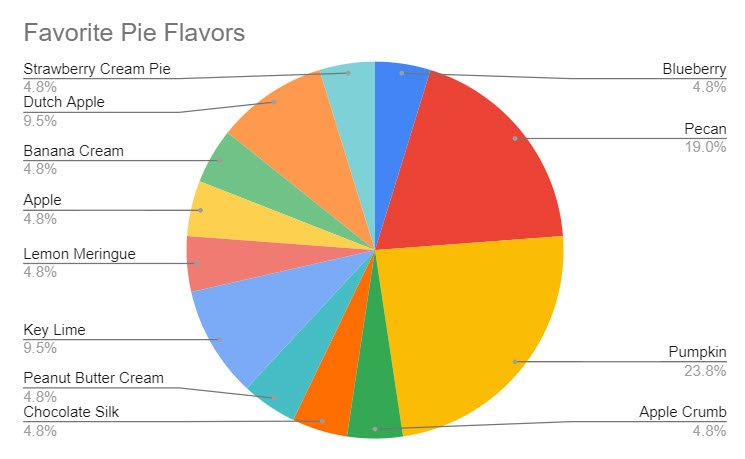 Even with lines drawn connecting each flavor of pie and it's % value, it still provides a lot of information to sift through.