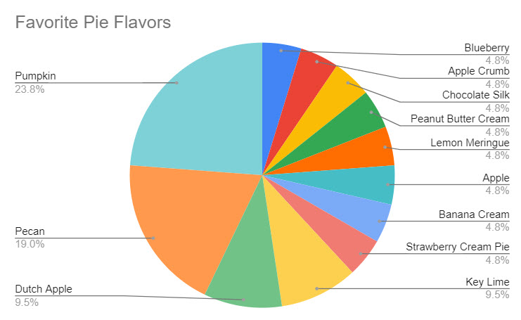 By rearranging the pie chart, the three largest sections all occur on the left, making it straightforward what the top flavors are.