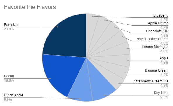 The same pie chart has been given a much simpler color scheme. The top three pie flavors are represented in different shades of blue, with the rest of the slices showing in gray. This immediately draws a reader's eyes to the pertinent information in this data set.