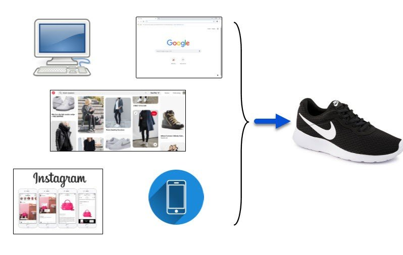 Collage depicting a user journey to purchase sneakers that includes two devices and three channels