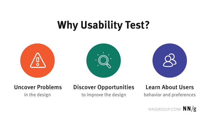A usability test is great for uncovering problems, discovering opportunities to improve, and learning about users' behavior and preferences