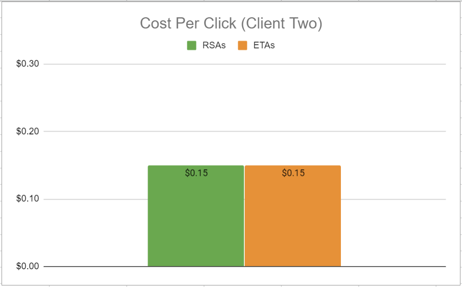 For Client Two, the cost per click was 0.15% for both RSAs and ETAs.