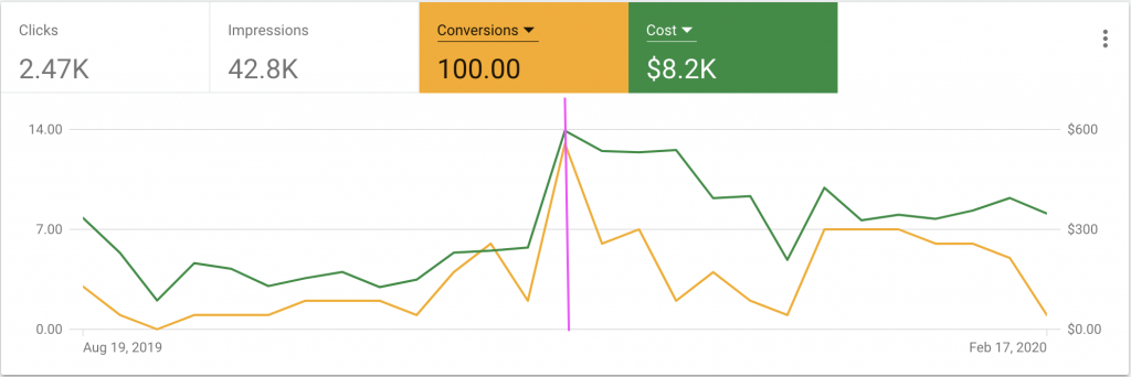 Again, the line graph shows a jump, this time in terms of conversions and cost once the bidding strategy was swapped to maximize conversions
