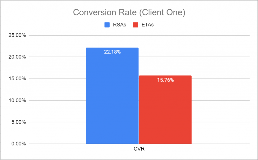 For Client One, the conversion rate for RSAs was 22.18% and for ETAs was 15.76%.
