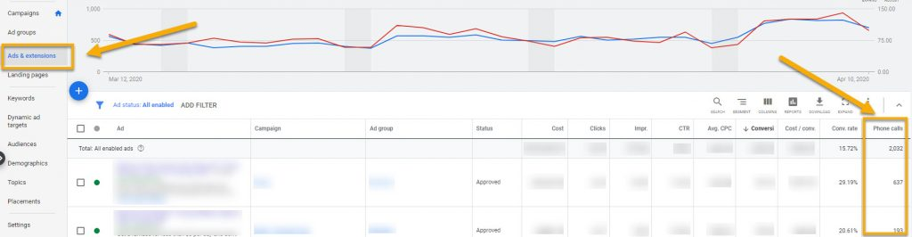 In this screenshot of Google Ads, you can find phone call data under the ads & extensions section.