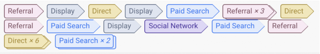 In this example, you can see the conversion path consists of Referral, Display, Direct, Display, Paid Search, Referral x3, Direct, Referral, Paid Search, Display, Social Network, Paid Search, Referral, Direct x6, then Paid Search x2.