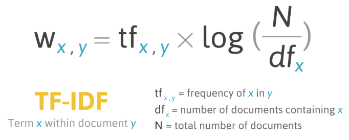W x,y = tf x,y X log (N/df x)