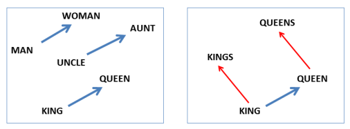 "On the left, the word ""man"" is mapped to ""woman"" and the word ""uncle"" is mapped to ""aunt"" and the word ""king"" is mapped to ""queen."" On the right, the word ""king"" is mapped to ""queen"" and ""kings"" and ""queen"" is mapped to ""queens."""
