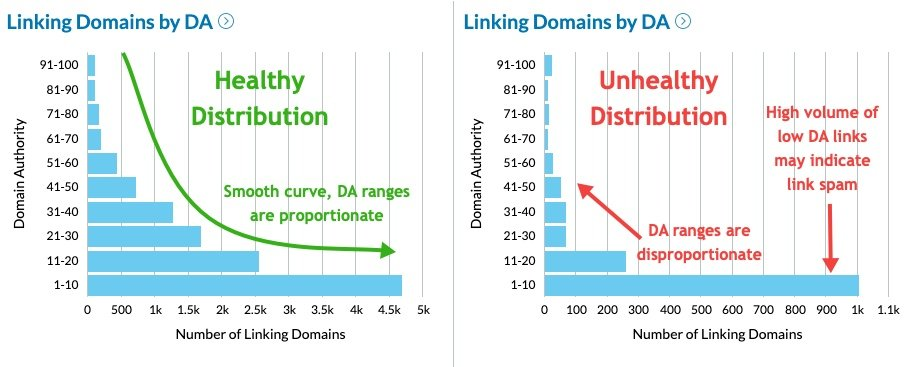 A healthy link distribution will chart a smooth curve related to DA versus the number of linking domains, with appropriate DA ranges. An unhealthy distribution will show disproportionate DA ranges, and a high volume of low DA links may indicate link spam.