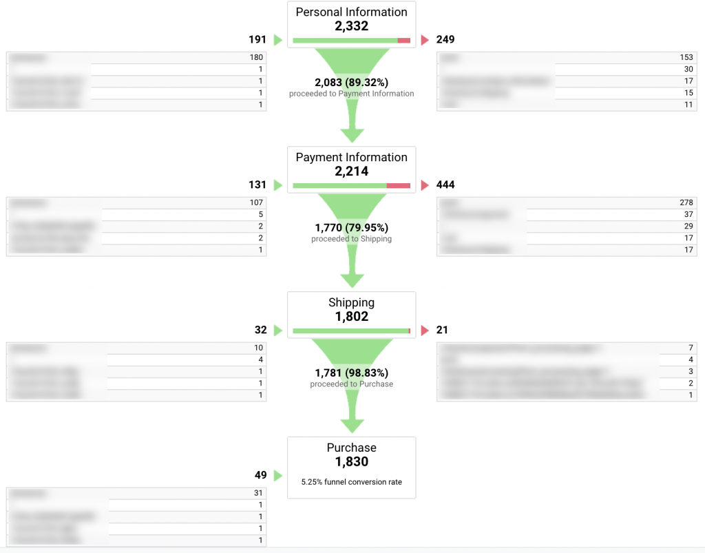 This goal funnel visualization example illustrates how many users moved from entering their personal information to payment information, then to shipping, then to final purchase.