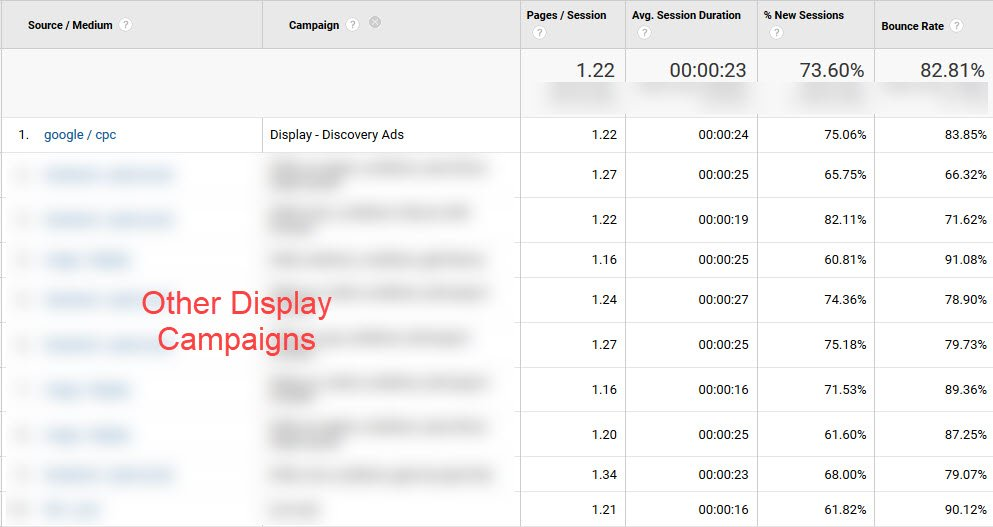 In this sample data set, users who clicked through Discovery ads visited 1.22 pages per session, which was the median pages/session for all display campaigns.