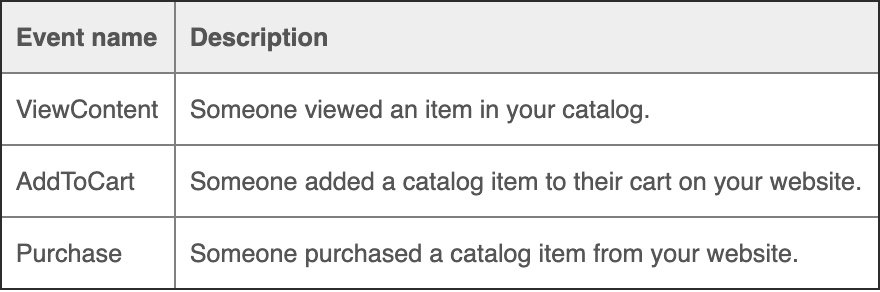 "The ""ViewContent"" event refers to someone viewing an item in your catalog. ""AddToCart"" indicates someone added a catalog item to their cart on your website. ""Purchase"" is when someone purchased a catalog item from your website."
