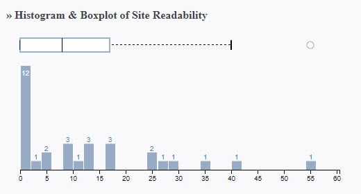 This histogram shows the majority of site readability falling between 0 and 180