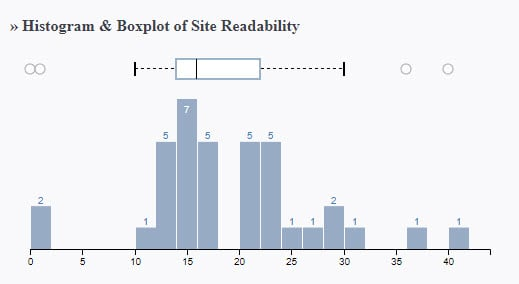 This histogram shows the majority of site readability falling between 10 and 30