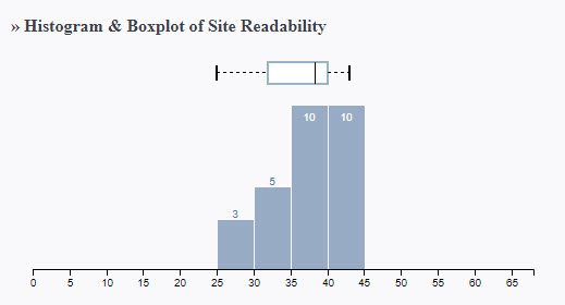 This histogram shows a trending increase resembling a staircase as the number of pages with higher reading scores increases scores
