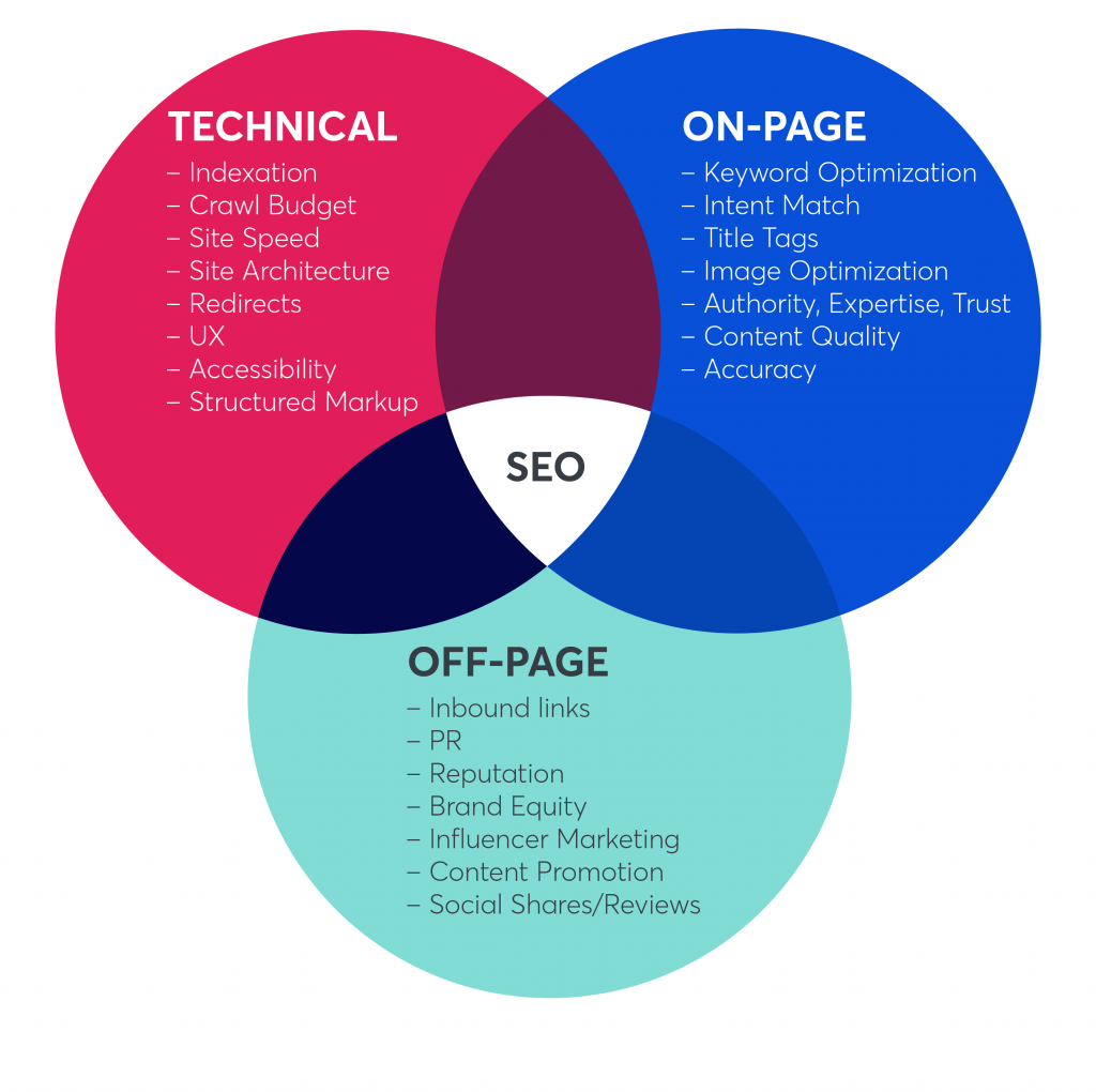 SEO is comprised of three different areas: technical SEO, on-page SEO, and off-page SEO.
