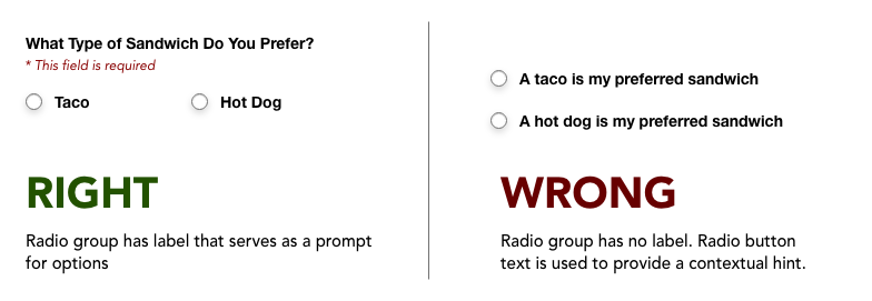 """In this example, the user should select between two options, """"a taco is my preferred sandwich"""" and """"a hot dog is my preferred sandwich."""" However, the section has no label and the radio button text attempts to provide context, which is incorrect. Instead, the group should be labelled """"what type of sandwich do you prefer?"""" with the options being simply """"taco"""" or """"hot dog."""""""