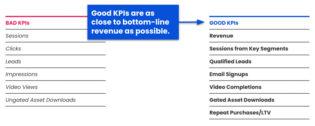 Bad KPIs: Sessions, Clicks, Leads, Impressions, Video Views, Ungated Asset Downloads Good KPIs: Revenue, Sessions from Key Segments, Qualified Leads, Email Signups, Video Completions, Gated Asset Downloads, Repeat Purchases/LTV
