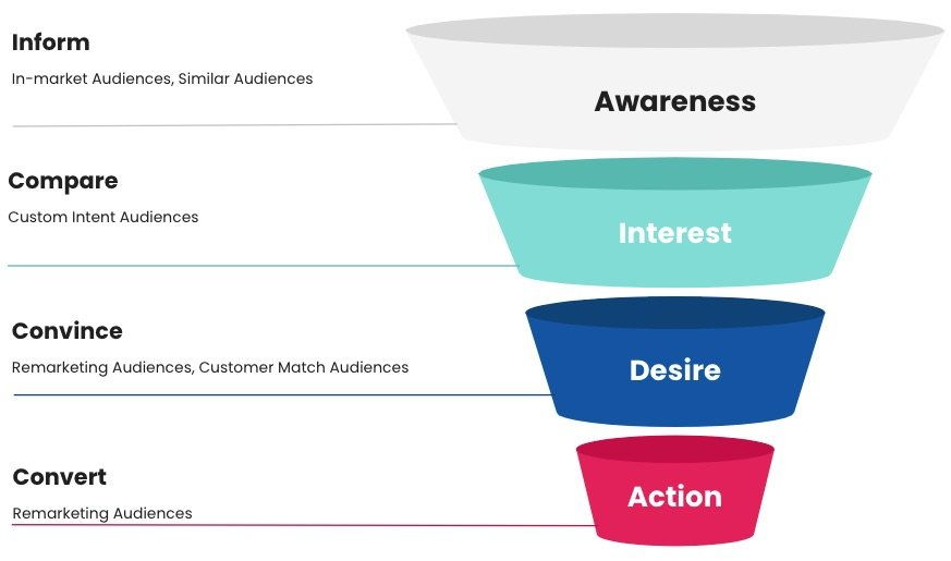 Use in-market audiences and similar audiences during the awareness stage. Custom intent audiences are best used in the interest stage. Remarketing audiences and customer match audiences work well in the desire stage, and remarketing audiences should be applied during the action stage.