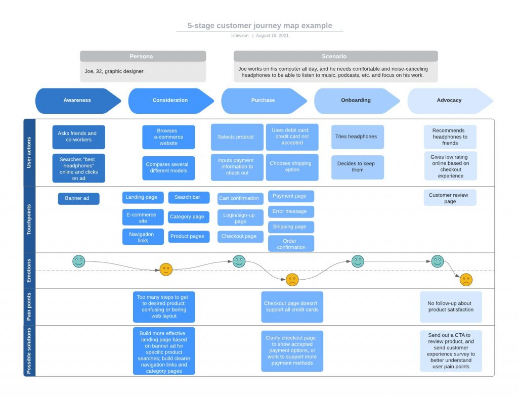 This customer journey map allows you to identify emotions and pain points and possible solutions for your users through the awareness, consideration, purchase, onboarding, and advocacy stages.