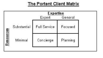 The Portent Client Matrix classifies clients by expertise and resources.